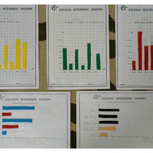 Projeto Pesquisa e Construção de Gráficos -Profª Adriana 5ºano II