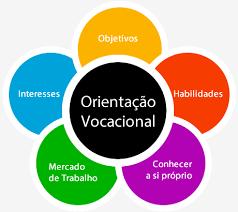 Orientação Vocacional e Visita à Universidade
